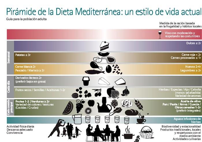 consulta de nutrición en madrid pirámide dieta mediterránea